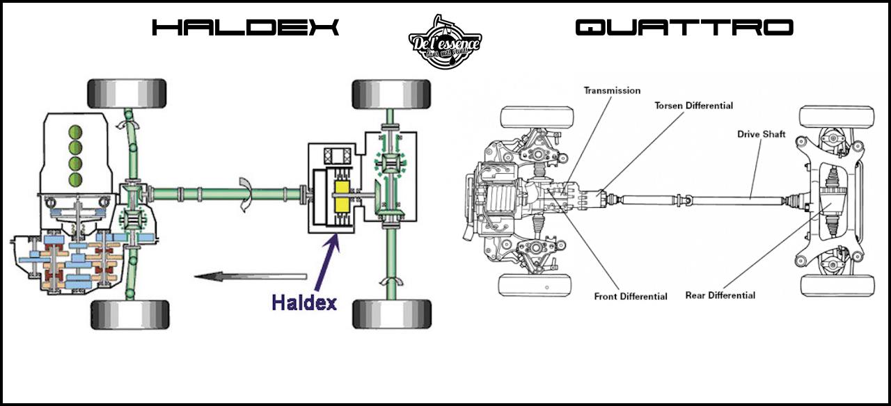 Audi Quattro & Haldex : Technique & choucroute garnie ! 8