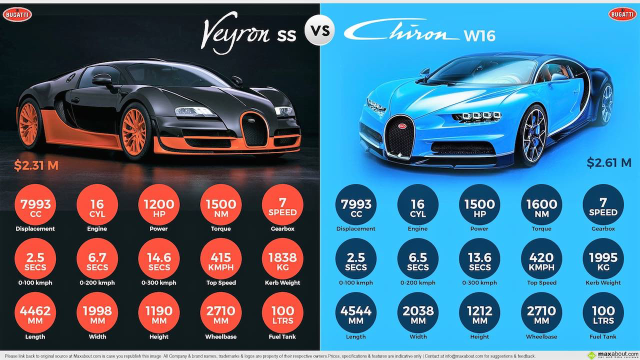 Bugatti Chiron vs Veyron SS & Nissan GTR... Suprise ?! 15