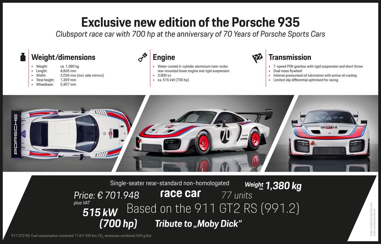 Porsche 935 Moby Dick 2K18... Le passé, c'est demain ! 9